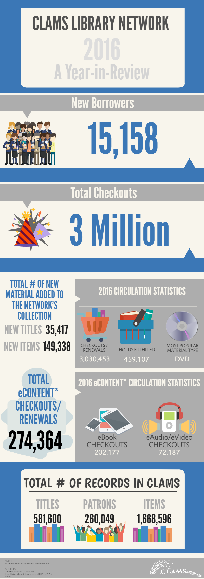 CLAMS Library Network 2016 A Year in Review. New borrowers 15,158. Total checkouts 3 million. Total number of new material added to the network's collection, new titles 35,417, new items 149,338. 2016 circulation statistics, checkouts and renewals 3,030,453, holds fulfilled 459,107, most popular material type is DVD. Total eContent checkouts and renewals 274,364. 2016 eContent circulation statistics, eBook checkouts 202,177, eAudio and eVideo 72,187. Total number of records in CLAMS. 581,600 titles. 260,049 patrons. 1,668,596 items.