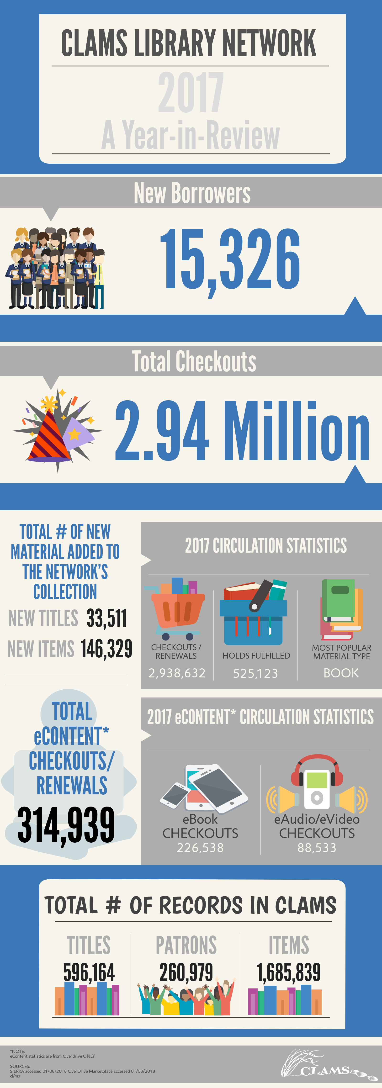 2017 A Year in Review (Circulation Statistics for calendar year 2017). 15,326 new borrowers. 2.94 million total checkouts. Total number of material added to the network's collection in 2017: 33,511 new titles and 146,329 new items.  2,938,632 checkouts and renewals. 525,123 holds fulfilled. Most popular material type last year was a book. Total eContent (note: OverDrive stats only) checkouts last year was 314,939. 226,538 eBook checkouts and 88,533 eAudio or eVideo checkouts. Total number of records in CLAMS: 596,164 titles, 260,979 patrons, and 1,685,839 items. Sources: Sierra and OverDrive Marketplace accessed January 8, 2018.
